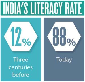 India's Literacy Rate