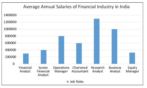 Average Annual salaries of financial industry in india