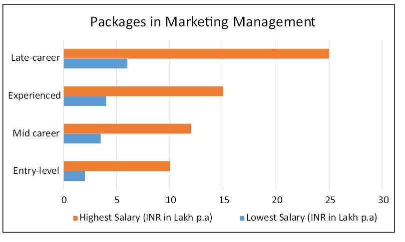 Packages in a Marketing Management