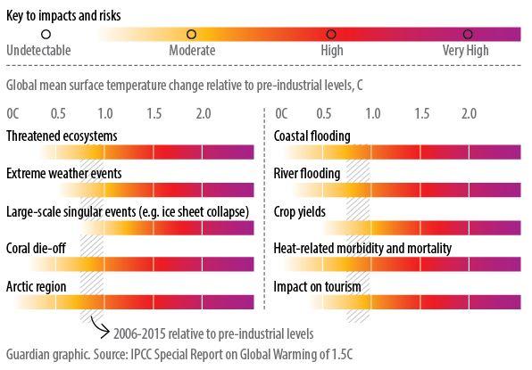 Rising temperatures, rising risks