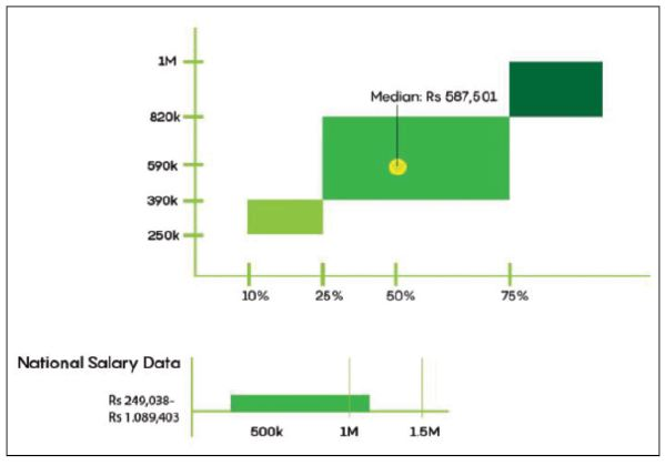 The median annual salary for Business Analyst in India in 587,501