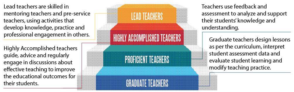 TEACHERS SKILLS