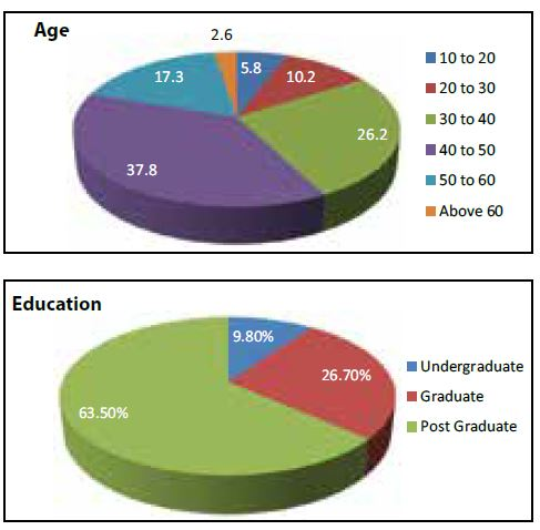 Age & Education